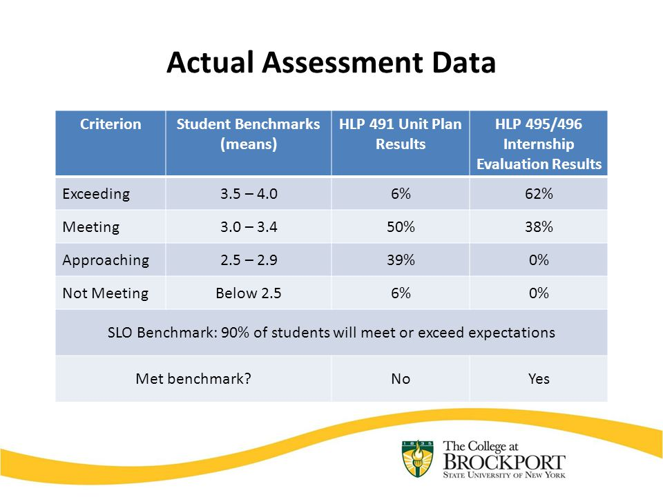 Actual Assessment Data CriterionStudent Benchmarks (means) HLP 491 Unit Plan Results HLP 495/496 Internship Evaluation Results Exceeding3.5 – 4.06%62%