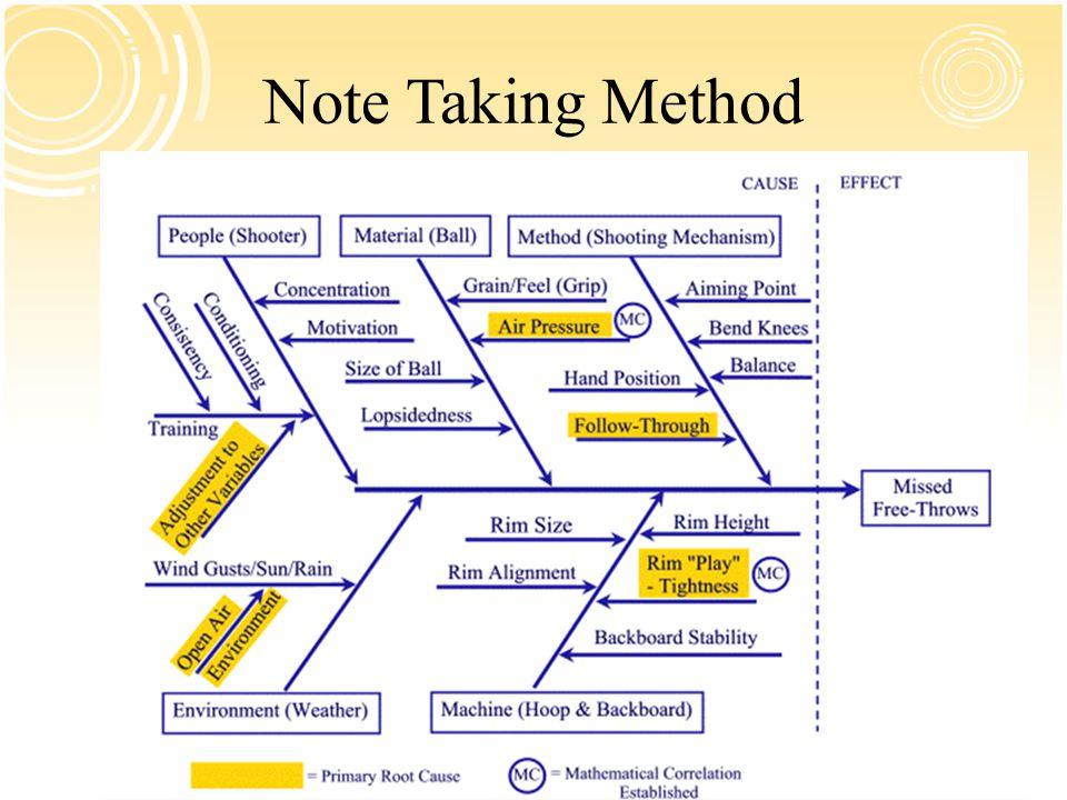 Note Taking Method