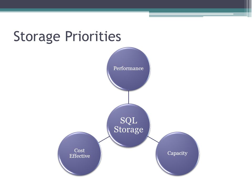 Storage Priorities SQL Storage PerformanceCapacity Cost Effective