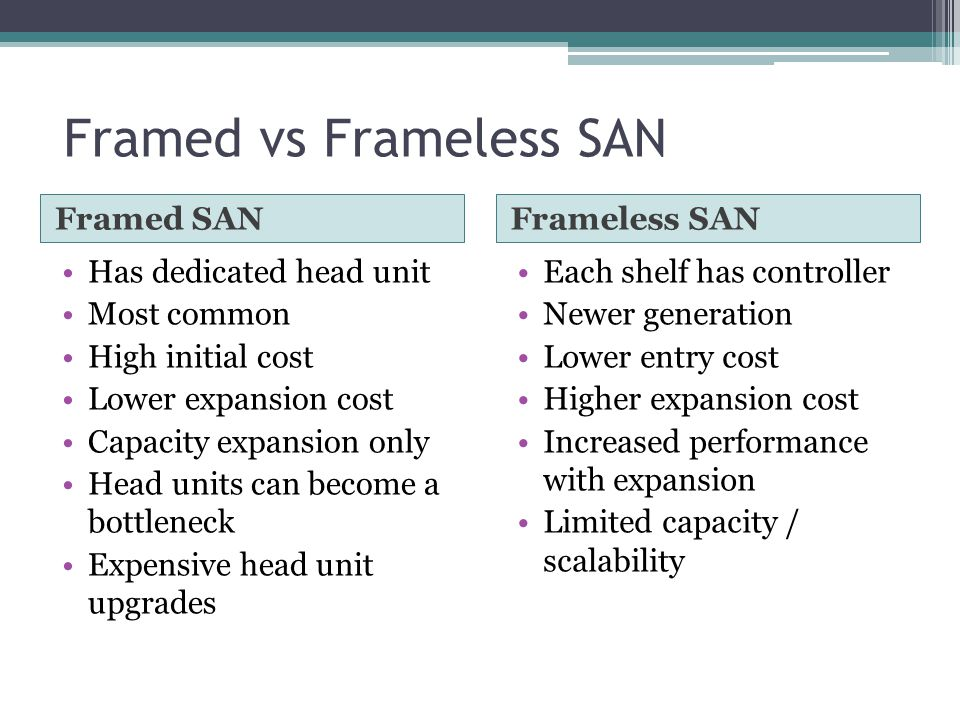 Framed vs Frameless SAN Framed SANFrameless SAN Has dedicated head unit Most common High initial cost Lower expansion cost Capacity expansion only Hea