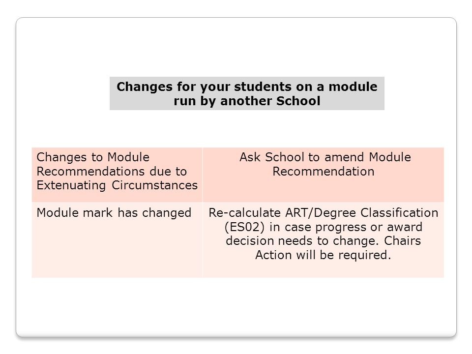 Changes for your students on a module run by another School Changes to Module Recommendations due to Extenuating Circumstances Ask School to amend Module Recommendation Module mark has changedRe-calculate ART/Degree Classification (ES02) in case progress or award decision needs to change.