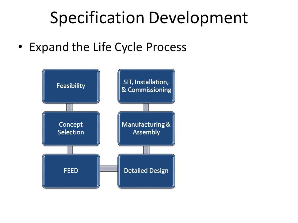 Expand the Life Cycle Process Feasibility Concept Selection FEEDDetailed Design Manufacturing & Assembly SIT, Installation, & Commissioning OperationDecommissioning Specification Development