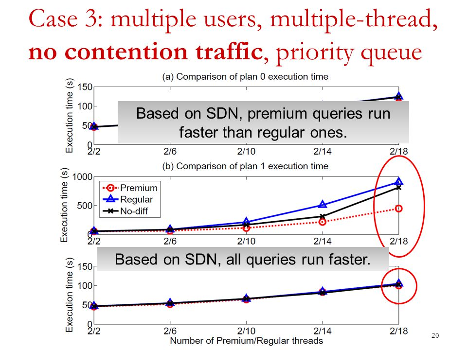 Case 3: multiple users, multiple-thread, no contention traffic, priority queue 20 Based on SDN, premium queries run faster than regular ones.