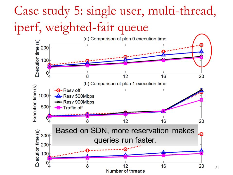 Case study 5: single user, multi-thread, iperf, weighted-fair queue 21 Based on SDN, more reservation makes queries run faster.