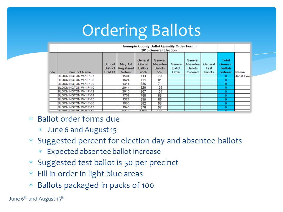  Ballot order forms due  June 6 and August 15  Suggested percent for election day and absentee ballots  Expected absentee ballot increase  Suggested test ballot is 50 per precinct  Fill in order in light blue areas  Ballots packaged in packs of 100 Ordering Ballots June 6 th and August 15 th