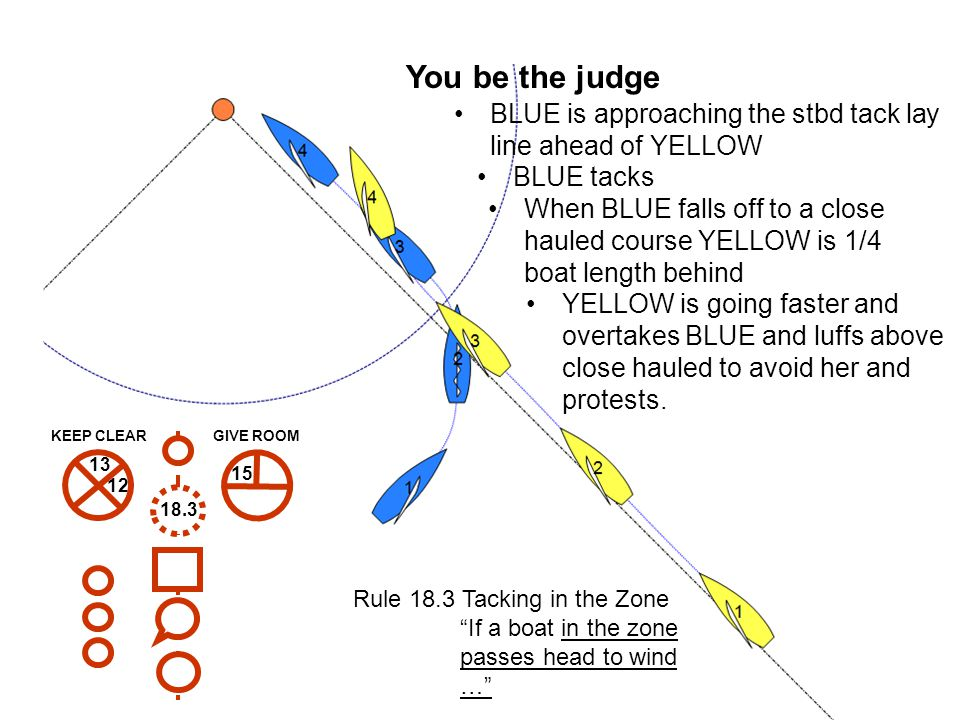57 KEEP CLEARGIVE ROOM 18.3 13 15 12 You be the judge BLUE is approaching the stbd tack lay line ahead of YELLOW When BLUE falls off to a close hauled course YELLOW is 1/4 boat length behind YELLOW is going faster and overtakes BLUE and luffs above close hauled to avoid her and protests.