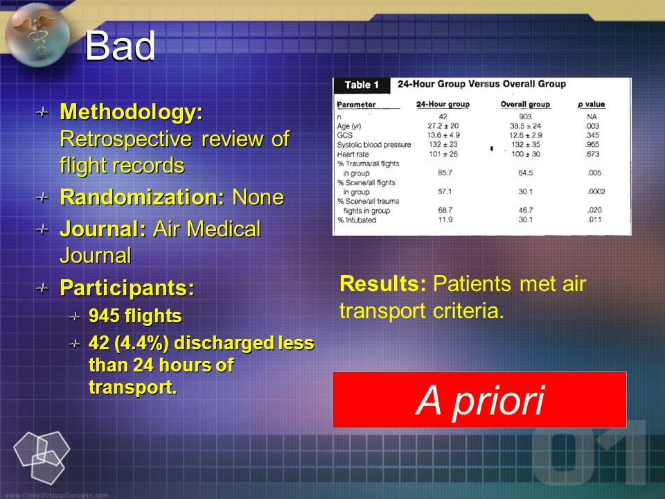 Bad Methodology: Retrospective review of flight records Randomization: None Journal: Air Medical Journal Participants: 945 flights 42 (4.4%) discharged less than 24 hours of transport.