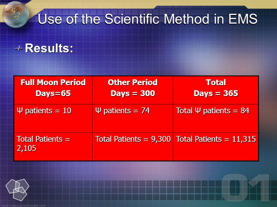 Use of the Scientific Method in EMS Results: Full Moon Period Days=65 Other Period Days = 300 Total Days = 365 Ψ patients = 10 Ψ patients = 74 Total Ψ patients = 84 Total Patients = 2,105 Total Patients = 9,300 Total Patients = 11,315