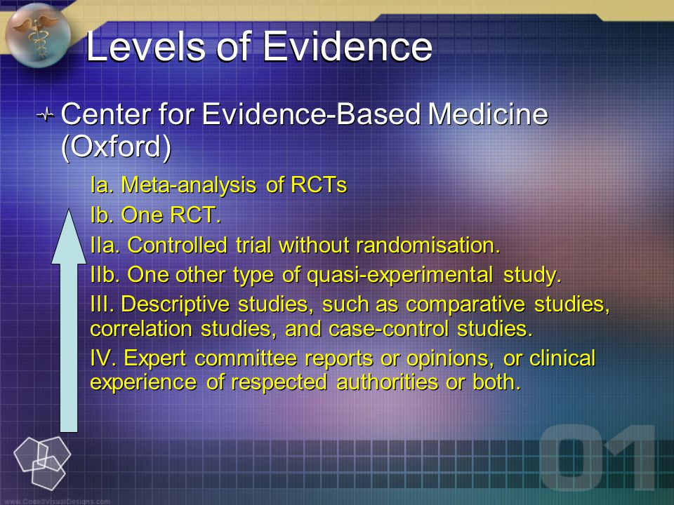 Center for Evidence-Based Medicine (Oxford) Ia. Meta-analysis of RCTs Ib.