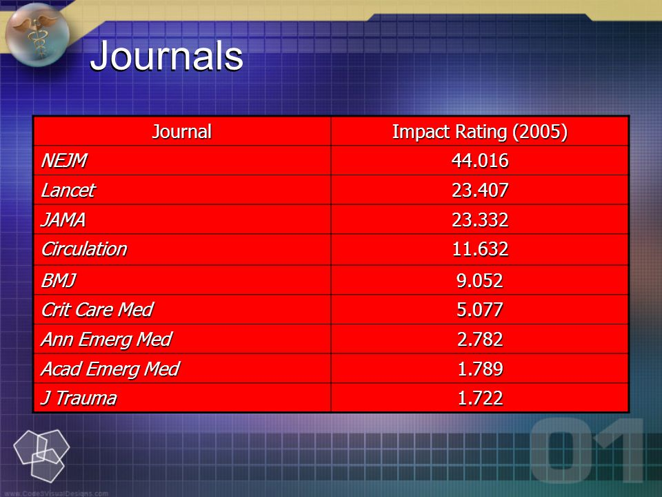 Journals Journal Impact Rating (2005) NEJM44.016 Lancet23.407 JAMA23.332 Circulation11.632 BMJ9.052 Crit Care Med 5.077 Ann Emerg Med 2.782 Acad Emerg Med 1.789 J Trauma 1.722