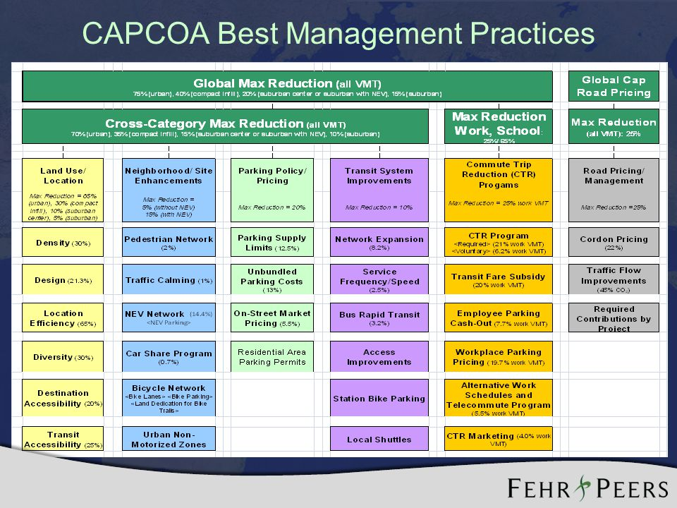 CAPCOA Best Management Practices