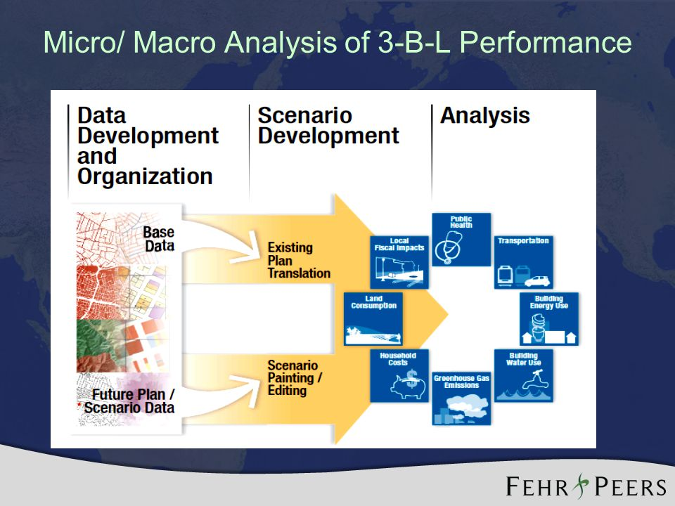 Micro/ Macro Analysis of 3-B-L Performance