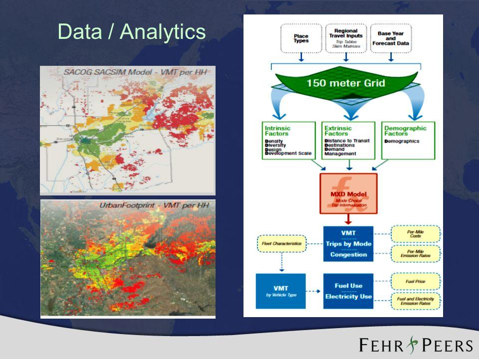 Data / Analytics