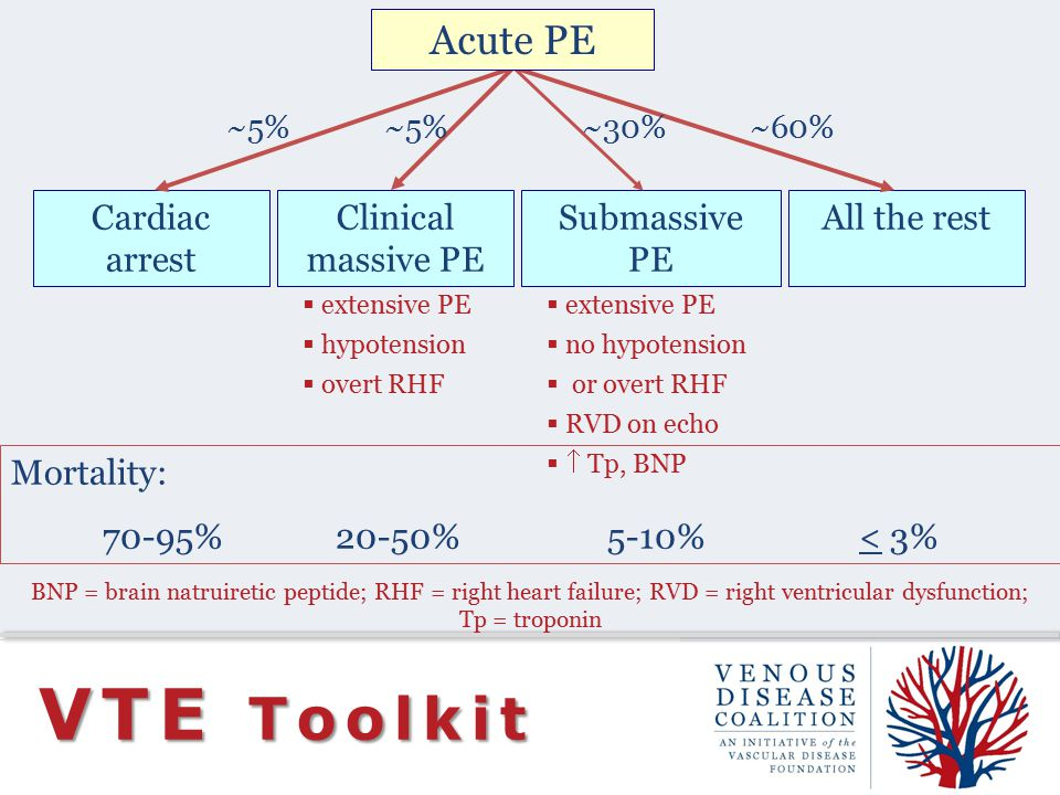 VTE Toolkit Mortality: 70-95%20-50%5-10%< 3% Cardiac arrest Clinical massive PE Submassive PE All the rest  extensive PE  hypotension  overt RHF  extensive PE  no hypotension  or overt RHF  RVD on echo   Tp, BNP ~5% ~30%~60% Acute PE BNP = brain natruiretic peptide; RHF = right heart failure; RVD = right ventricular dysfunction; Tp = troponin