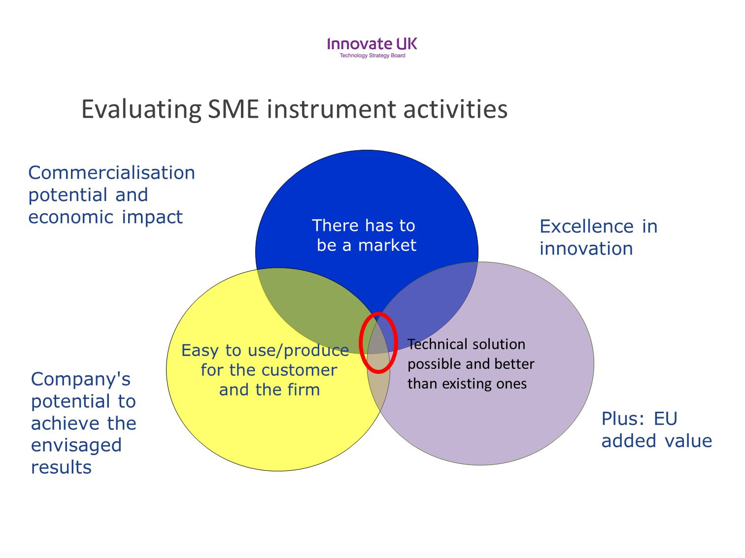 Evaluating SME instrument activities There has to be a market Easy to use/produce for the customer and the firm Technical solution possible and better