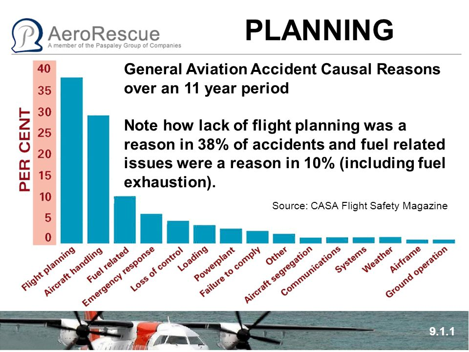 PLANNING 9.1.1 General Aviation Accident Causal Reasons over an 11 year period Note how lack of flight planning was a reason in 38% of accidents and f