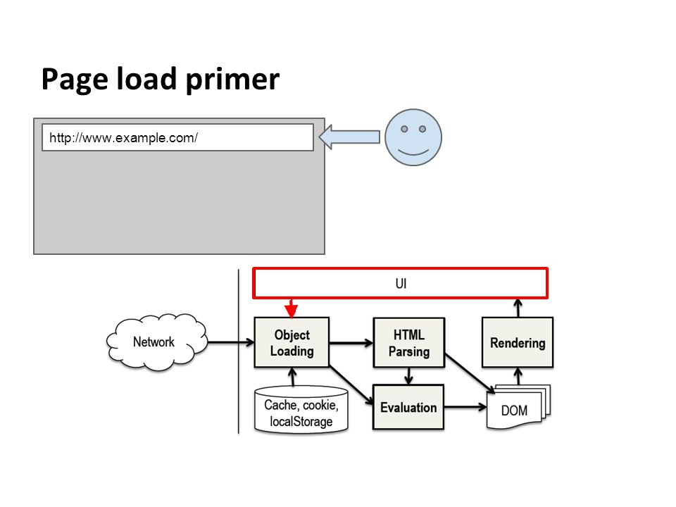 Page load primer http://www.example.com/