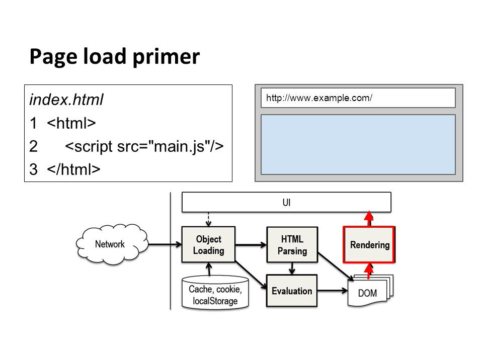 Page load primer index.html 1 2 3 http://www.example.com/