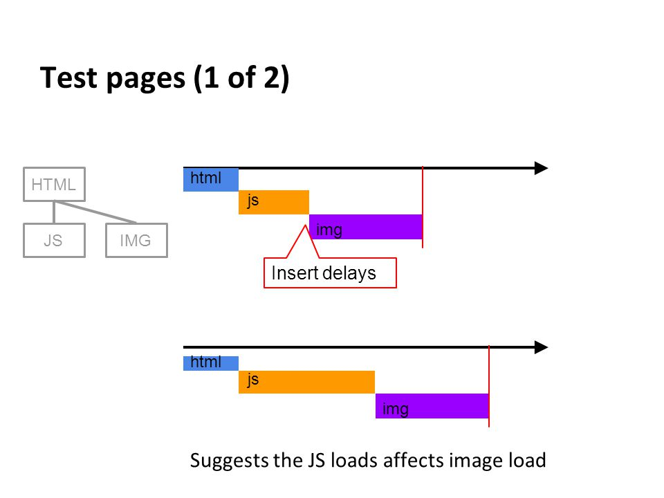 img Test pages (1 of 2) HTML JSIMG html js Insert delays img html js Suggests the JS loads affects image load