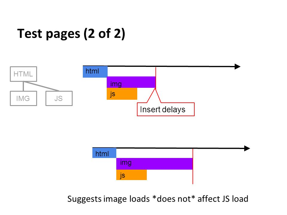 Test pages (2 of 2) HTML IMGJS html js img html js img Insert delays Suggests image loads *does not* affect JS load