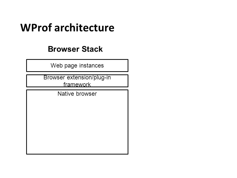 WProf architecture Web page instances Browser extension/plug-in framework Native browser Browser Stack
