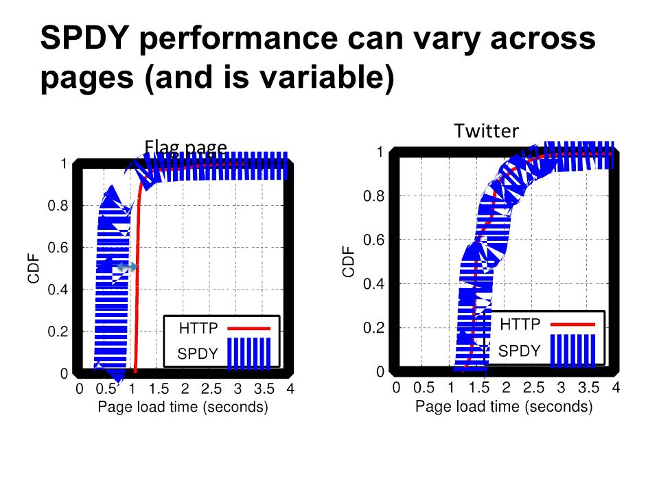SPDY performance can vary across pages (and is variable) Flag page Twitter