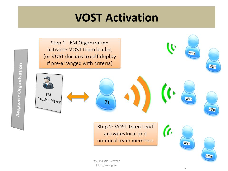 Step 1: EM Organization activates VOST team leader, (or VOST decides to self-deploy if pre-arranged with criteria) Step 1: EM Organization activates VOST team leader, (or VOST decides to self-deploy if pre-arranged with criteria) Step 2: VOST Team Lead activates local and nonlocal team members Step 2: VOST Team Lead activates local and nonlocal team members TL Activations may vary and be subject to change based on pre arrangements with EM agencies.
