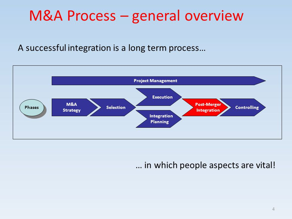 Selection Post-Merger Integration M&A Strategy Execution Integration Planning Controlling Project Management M&A Process – general overview A successf