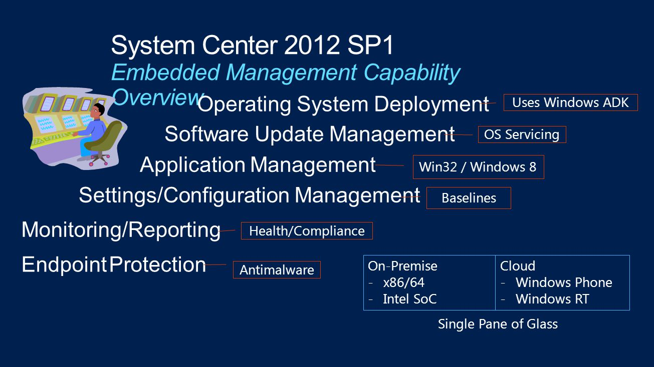 Operating System Deployment Software Update Management Application Management Settings/Configuration Management Monitoring/Reporting Uses Windows ADK