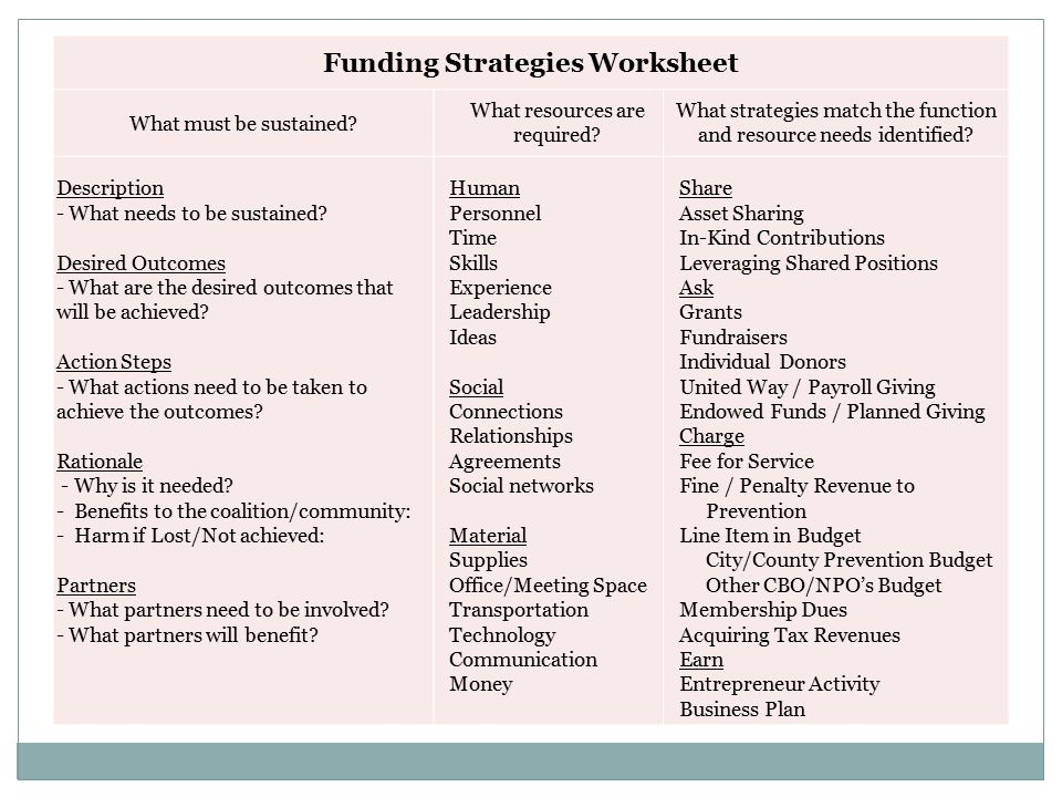 Funding Strategies Worksheet What must be sustained.