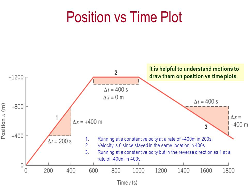 Monday, Jan. 28, 2013PHYS 1441-002, Spring 2013 Dr. Jaehoon Yu 9 Velocity vs Time Plot