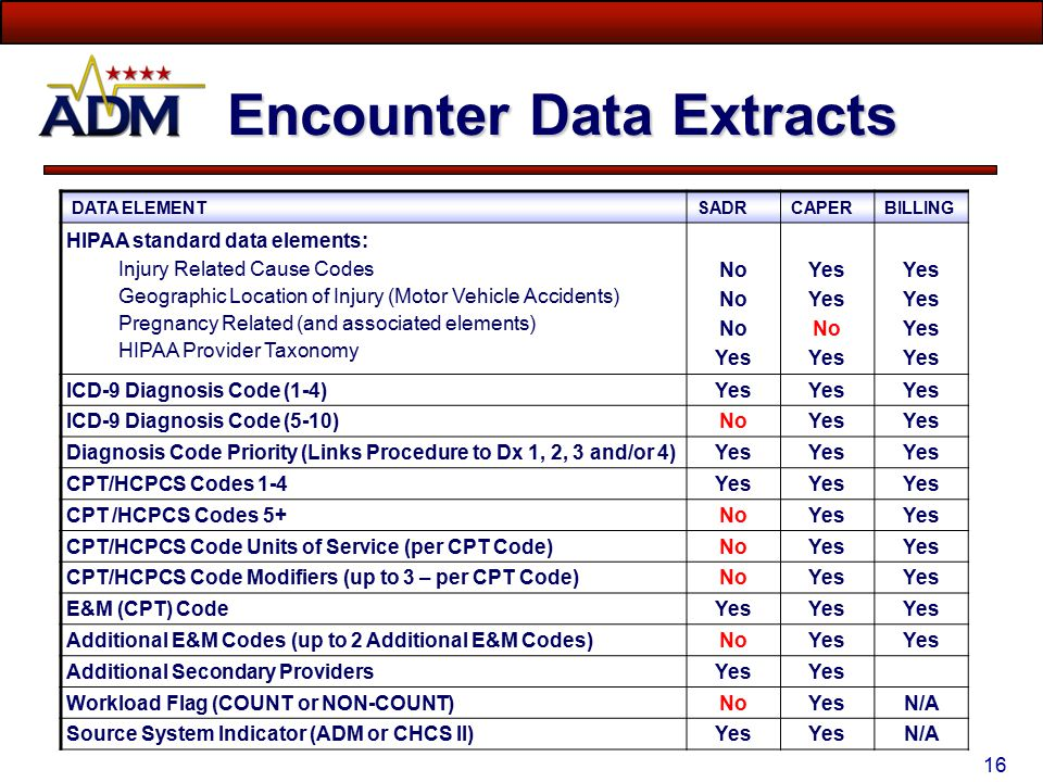 15 Encounter Data Flow CHCS-ADM serves as the local MTF operational data store for Ambulatory and Inpatient Professional Services based on: -Clinical Encounter data entered directly into ADM - Written Back from Signed (Completed) AHLTA Encounter Notes ADM can be used to update Encounter Coding – BUT!!.