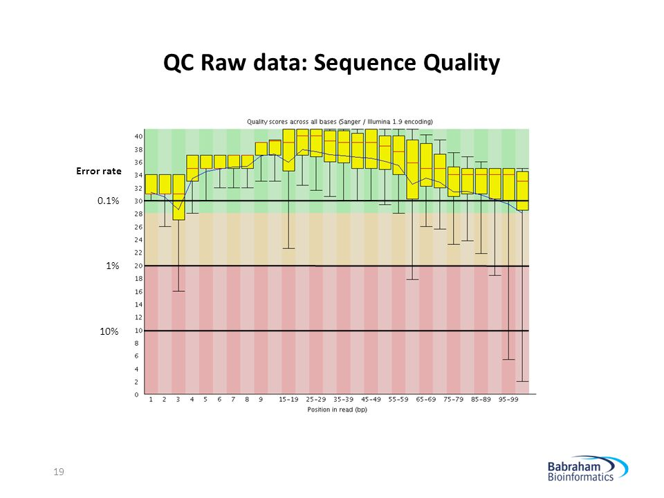 QC Raw data: Sequence Quality 10% 1% 0.1% Error rate 19