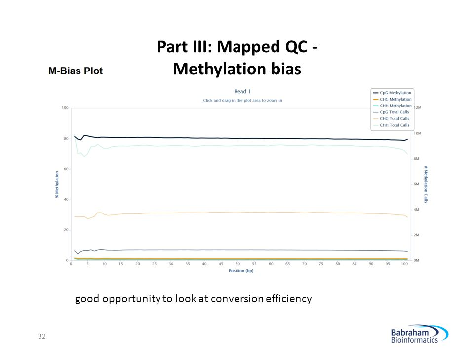 Part III: Mapped QC - Methylation bias 32 good opportunity to look at conversion efficiency