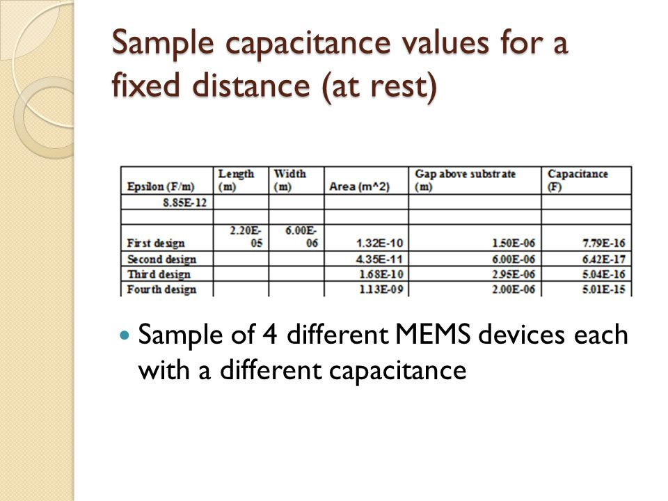 Sample capacitance values for a fixed distance (at rest) Sample of 4 different MEMS devices each with a different capacitance