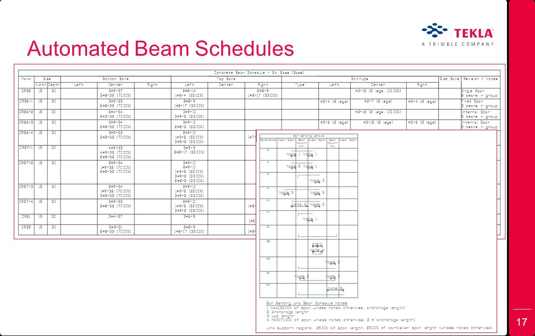Automated Beam Schedules 17