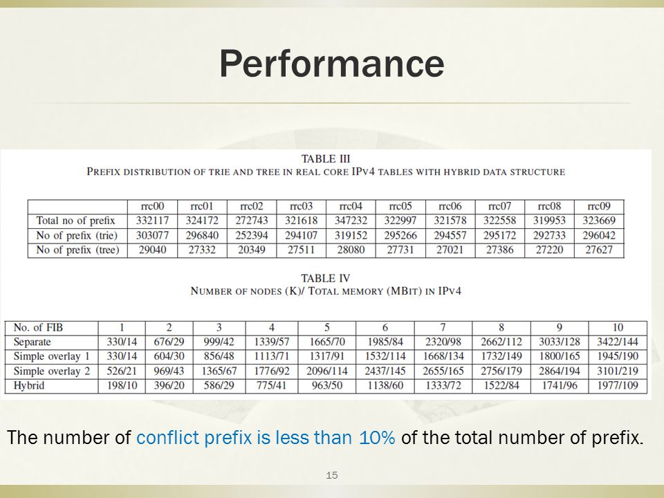 Performance 15 The number of conflict prefix is less than 10% of the total number of prefix.