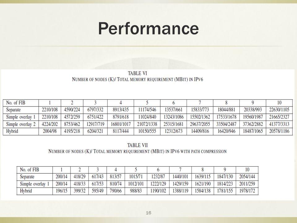 Performance 16
