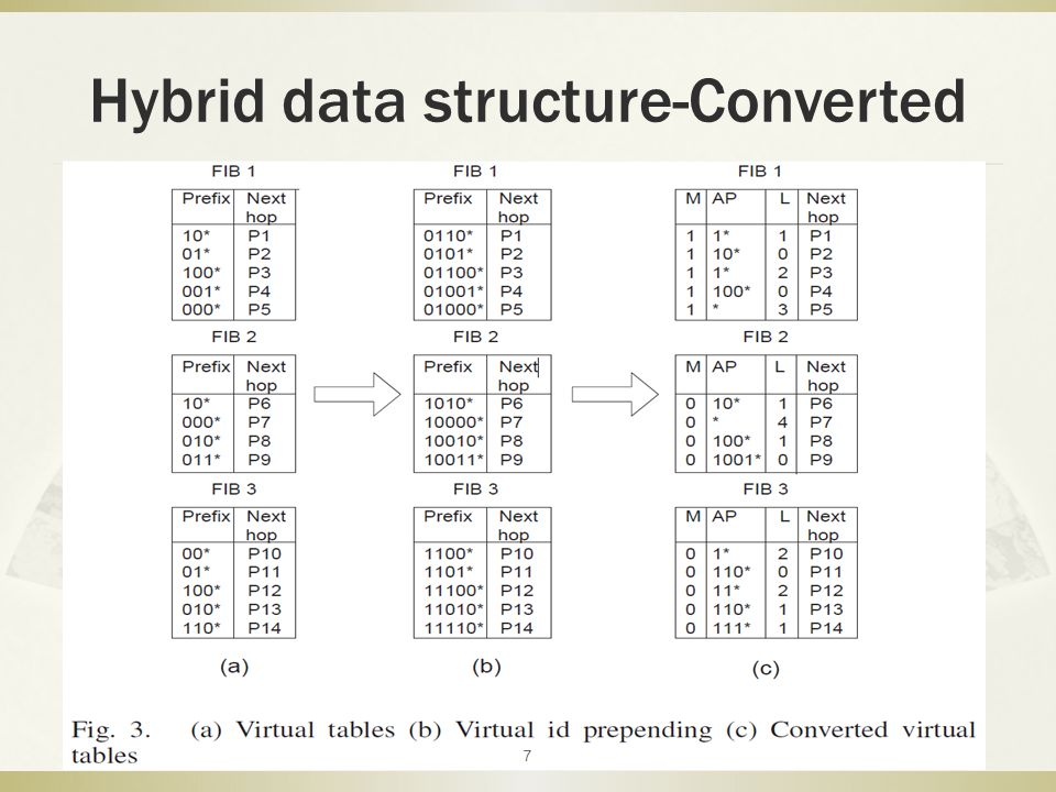 Hybrid data structure-Converted 7