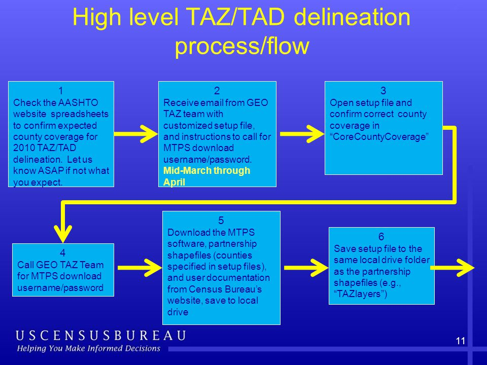 High level TAZ/TAD delineation process/flow 11 2 Receive email from GEO TAZ team with customized setup file, and instructions to call for MTPS download username/password.