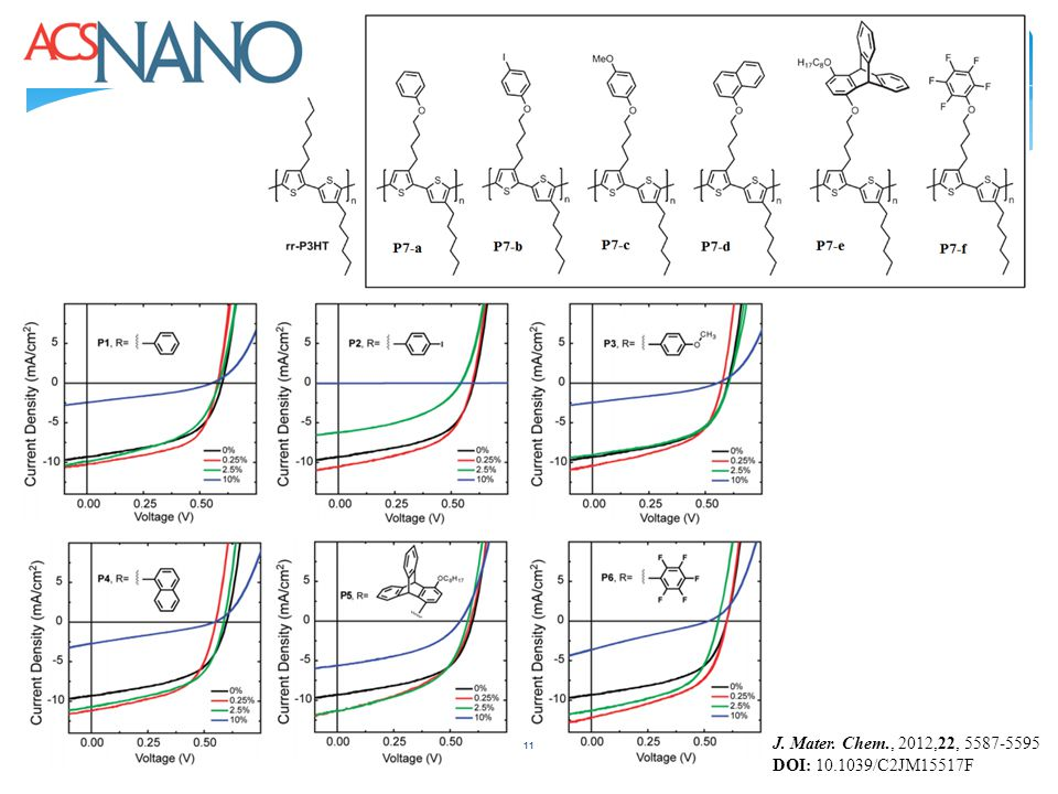 11 J. Mater. Chem., 2012,22, 5587-5595 DOI: 10.1039/C2JM15517F