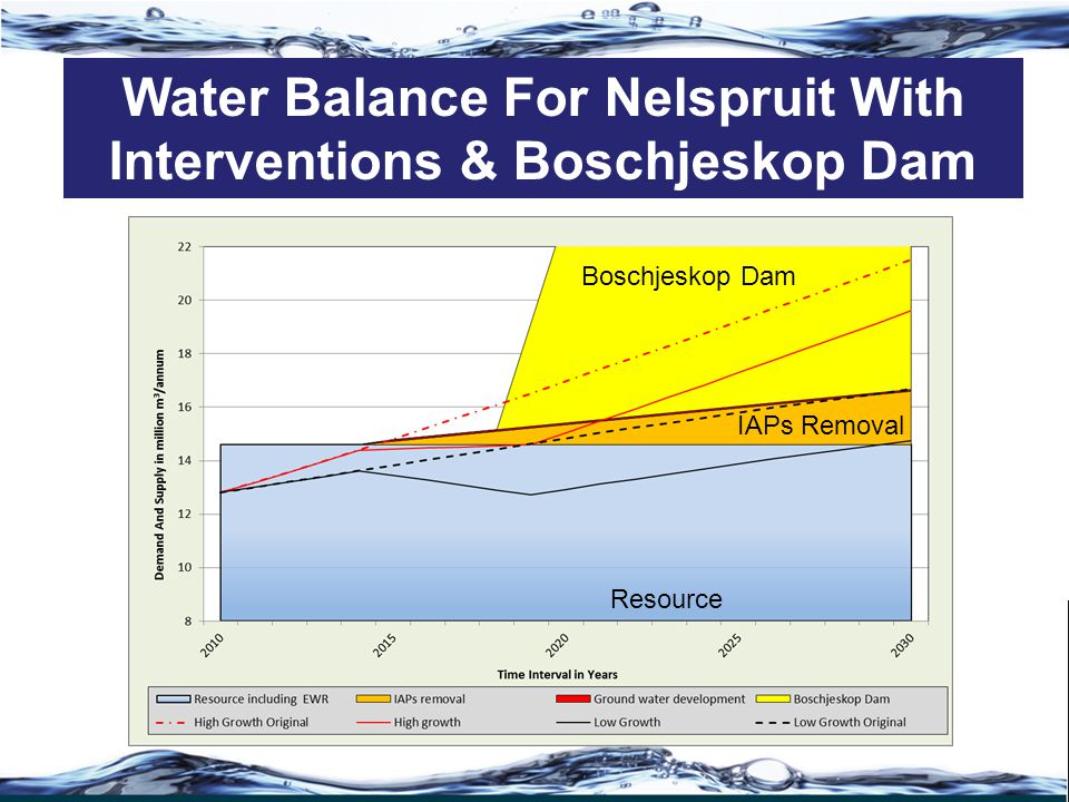 Water Balance For Nelspruit With Interventions & Boschjeskop Dam IAPs Removal Resource Boschjeskop Dam