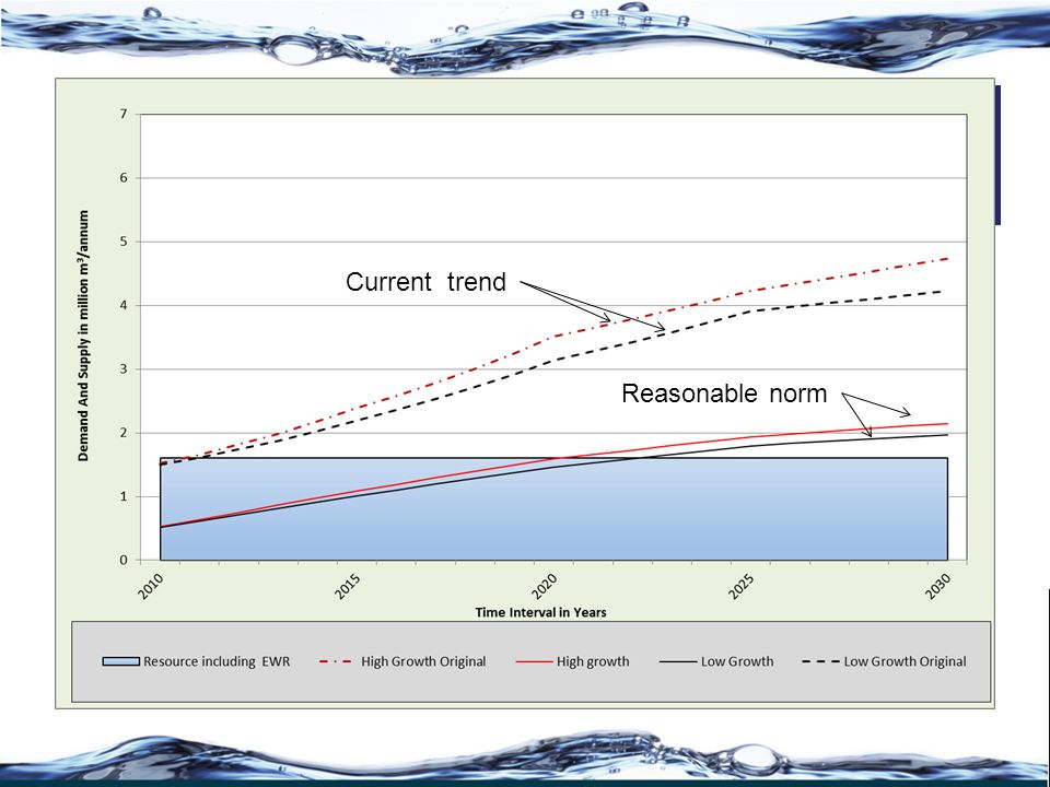 Water Balance For Karino - Plaston Without Interventions Current trend Reasonable norm