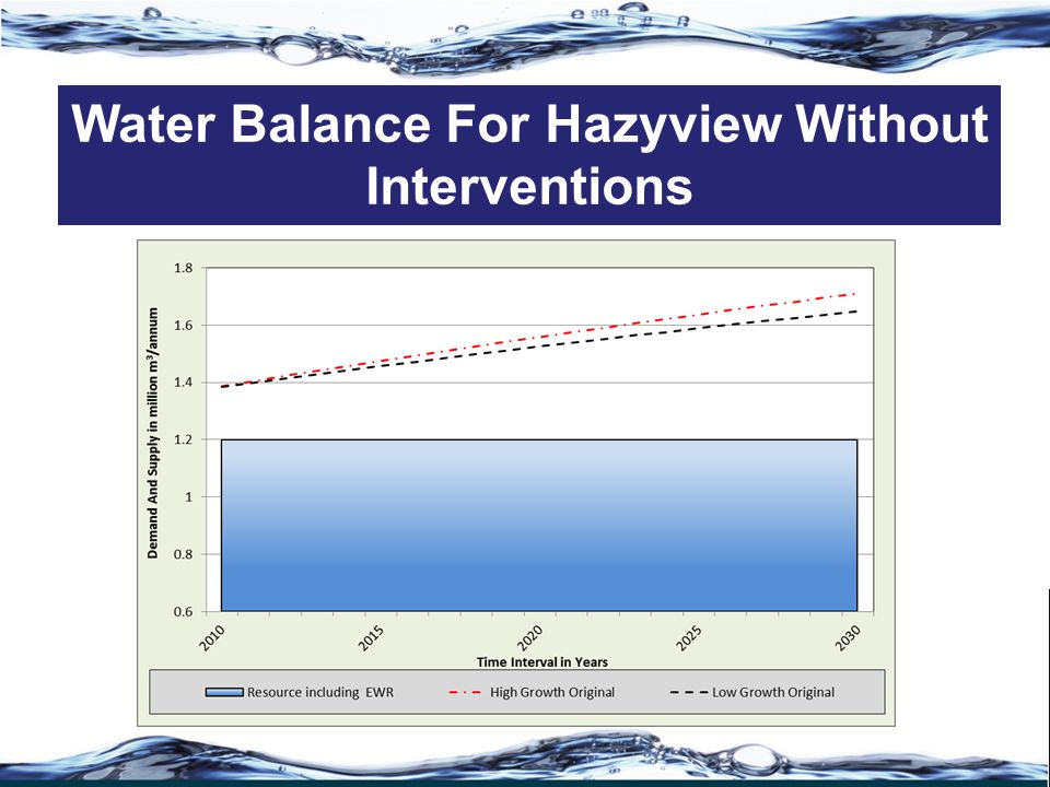 Water Balance For Hazyview Without Interventions
