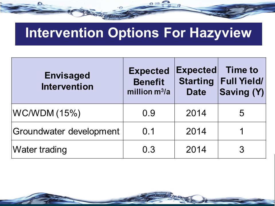 Envisaged Intervention Expected Benefit million m 3 /a Expected Starting Date Time to Full Yield/ Saving (Y) WC/WDM (15%)0.920145 Groundwater development0.120141 Water trading0.320143 Intervention Options For Hazyview