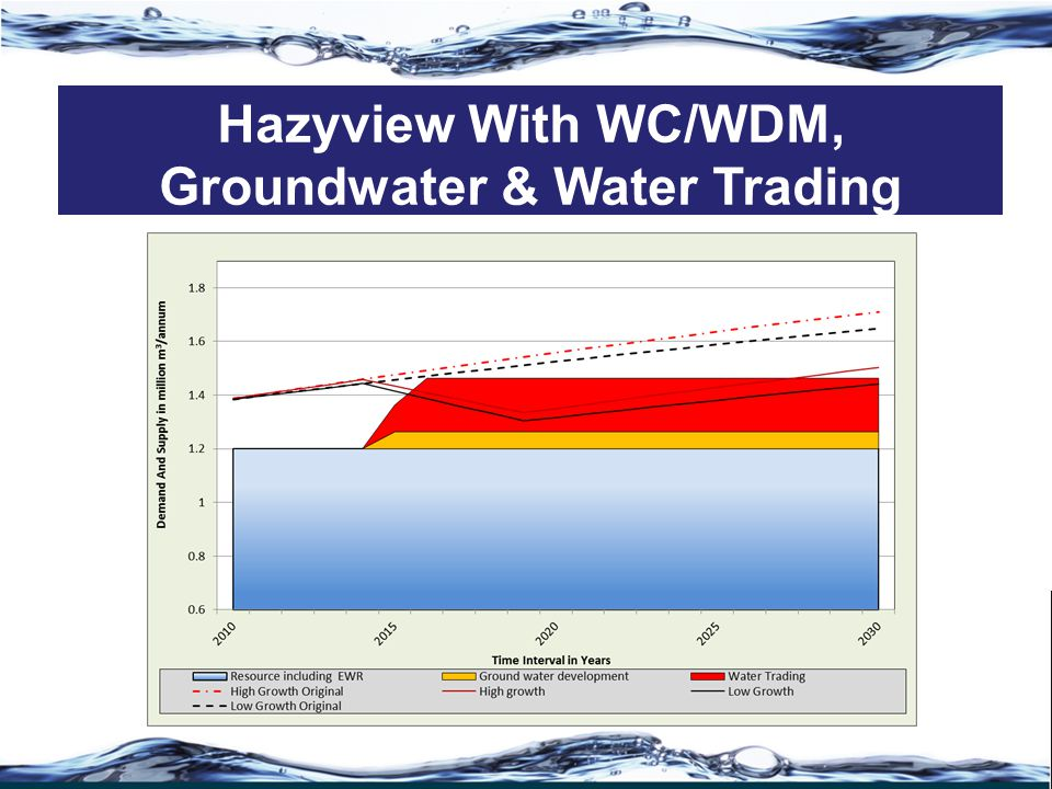 Hazyview With WC/WDM, Groundwater & Water Trading