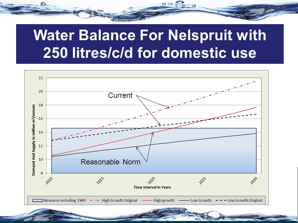 Water Balance For Nelspruit with 250 litres/c/d for domestic use Current Reasonable Norm