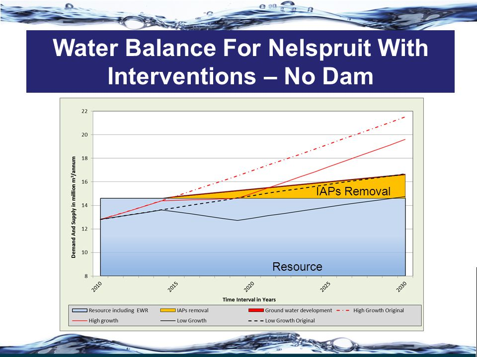 Water Balance For Nelspruit With Interventions – No Dam IAPs Removal Resource