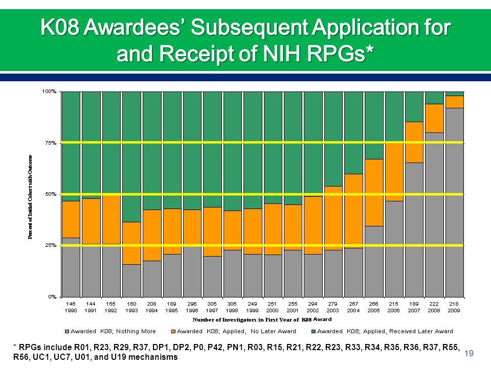 * RPGs include R01, R23, R29, R37, DP1, DP2, P0, P42, PN1, R03, R15, R21, R22, R23, R33, R34, R35, R36, R37, R55, R56, UC1, UC7, U01, and U19 mechanisms 19
