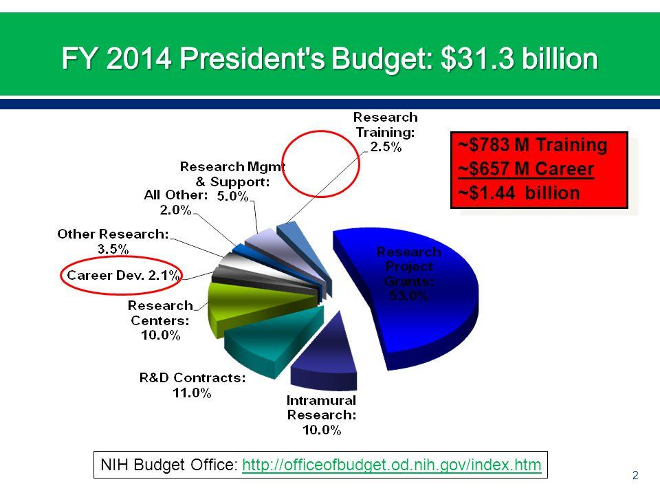 ~$783 M Training ~$657 M Career ~$1.44 billion ~$783 M Training ~$657 M Career ~$1.44 billion 2 NIH Budget Office: http://officeofbudget.od.nih.gov/index.htmhttp://officeofbudget.od.nih.gov/index.htm